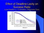 effect of deadline laxity on success ratio loose deadline d 5 deadline 5 execution time