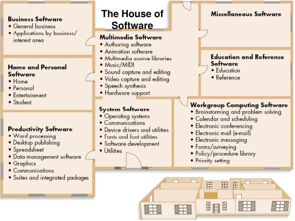 The House of Software