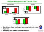 phasic response to threat cue