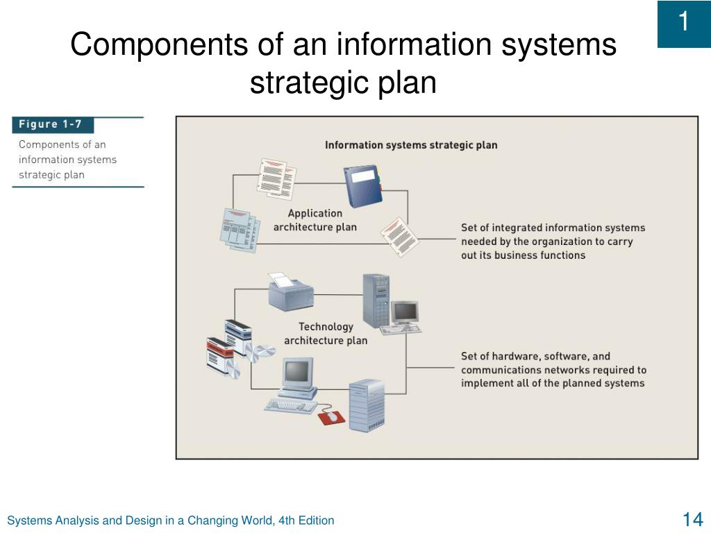 components of information system The components of an information system conceptually an information systems has a layered structure move your mouse over the terms of the following interaction and get to know what parts.