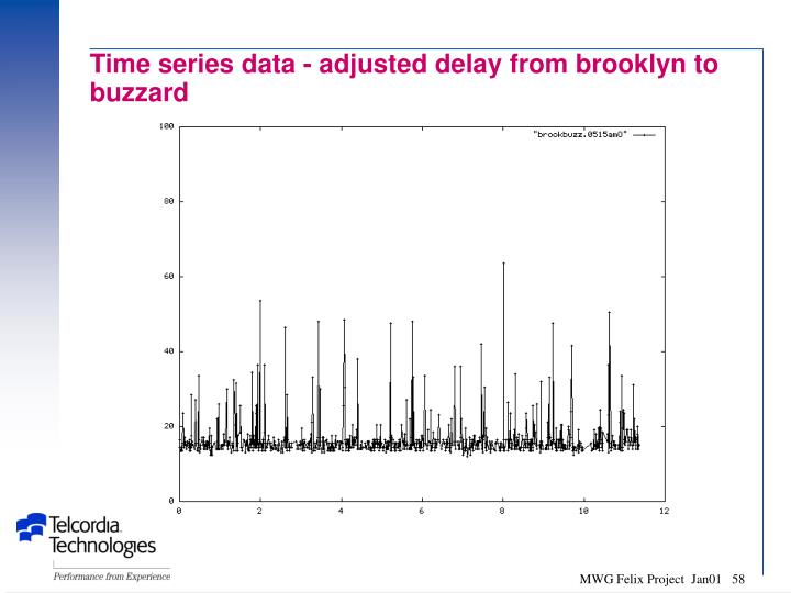 Time series data - adjusted delay from brooklyn to buzzard
