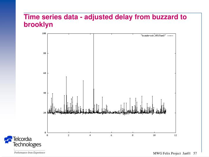 Time series data - adjusted delay from buzzard to brooklyn