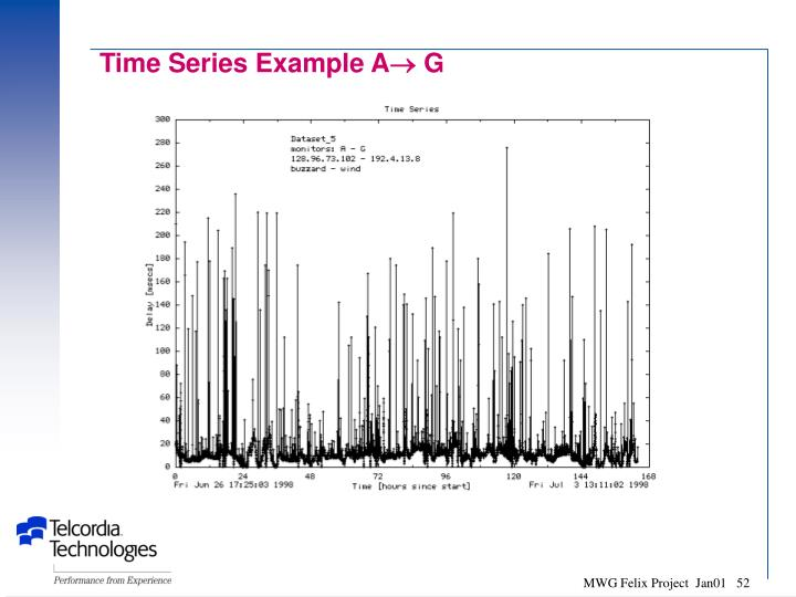 Time Series Example A