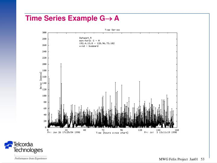 Time Series Example G