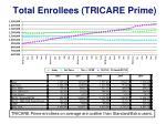 total enrollees tricare prime