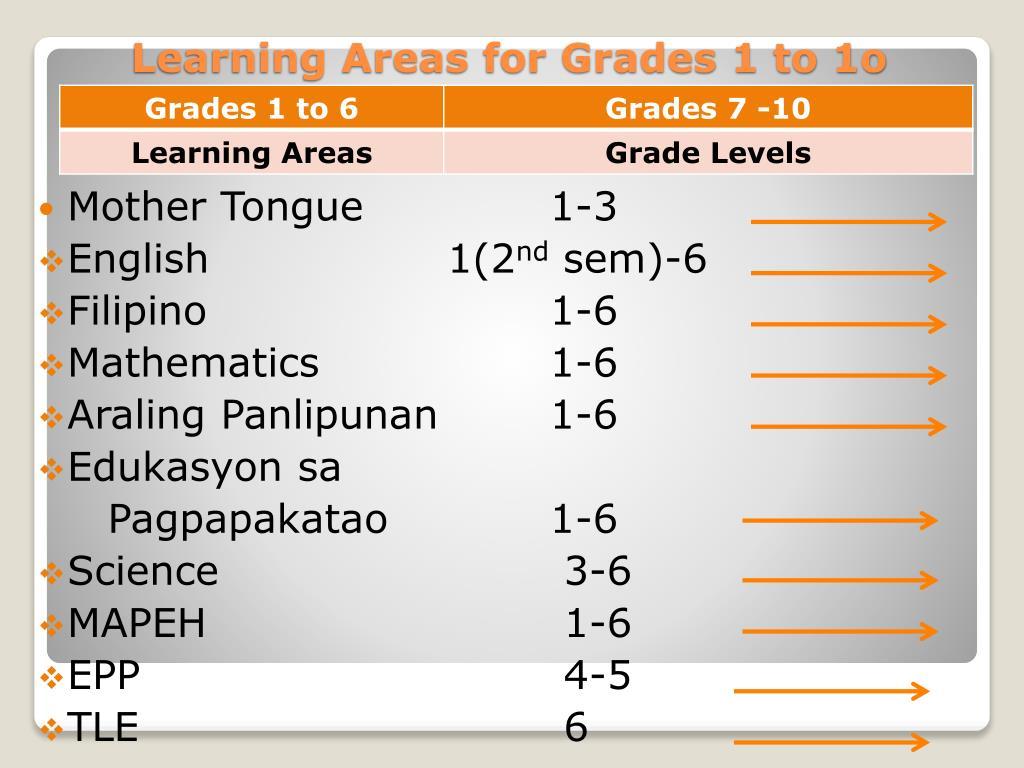 PPT - Understanding the K-12 Basic Education Program