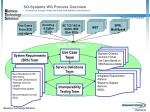 sg systems wg process overview consumers energy primed the pump with ami ent contributions