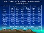table 1 impact of fpe on primary school enrolment figures in 000