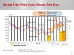 global steel price cycle shows two eras