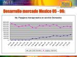 desarrollo mercado mexico 05 06