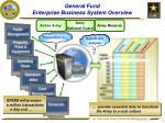 general fund enterprise business system overview