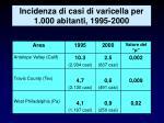 incidenza di casi di varicella per 1 000 abitanti 1995 2000