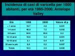 incidenza di casi di varicella per 1000 abitanti per et 1995 2000 antelope valley