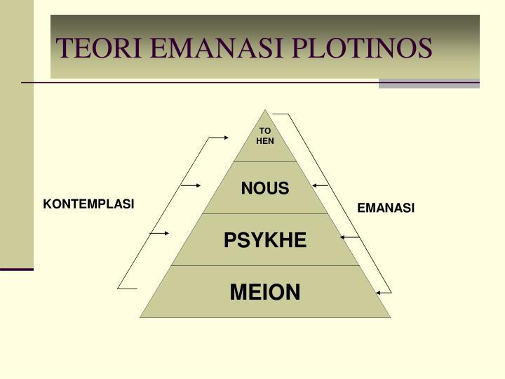 TEORI EMANASI PLOTINOS