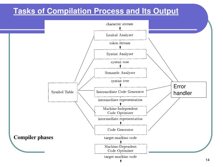 Tasks of Compilation Process and Its Output