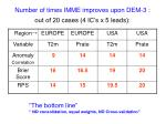 number of times imme improves upon dem 3 out of 20 cases 4 ic s x 5 leads