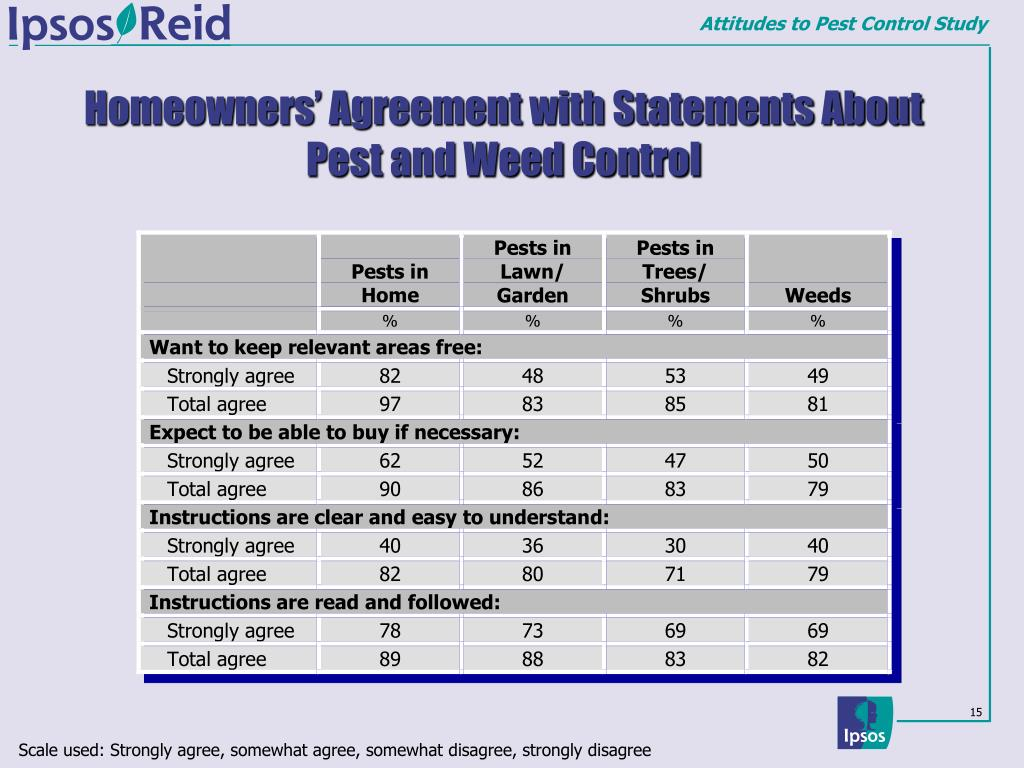Homeowners' Agreement with Statements About Pest and Weed Control
