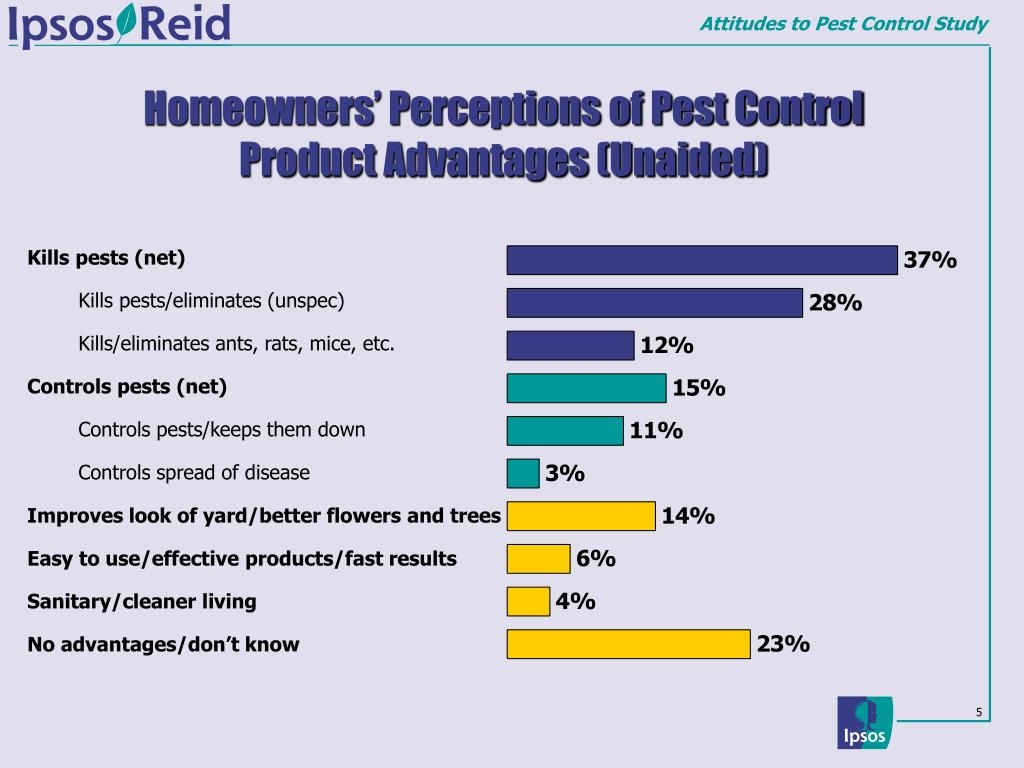 Homeowners' Perceptions of Pest Control