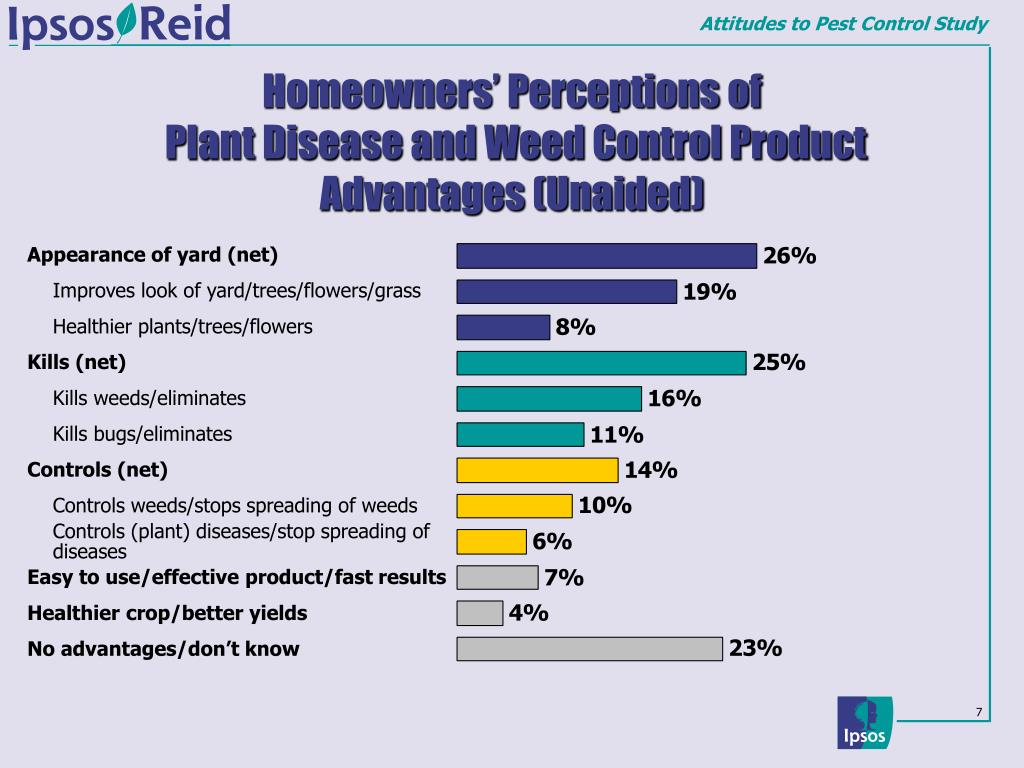 Homeowners' Perceptions of