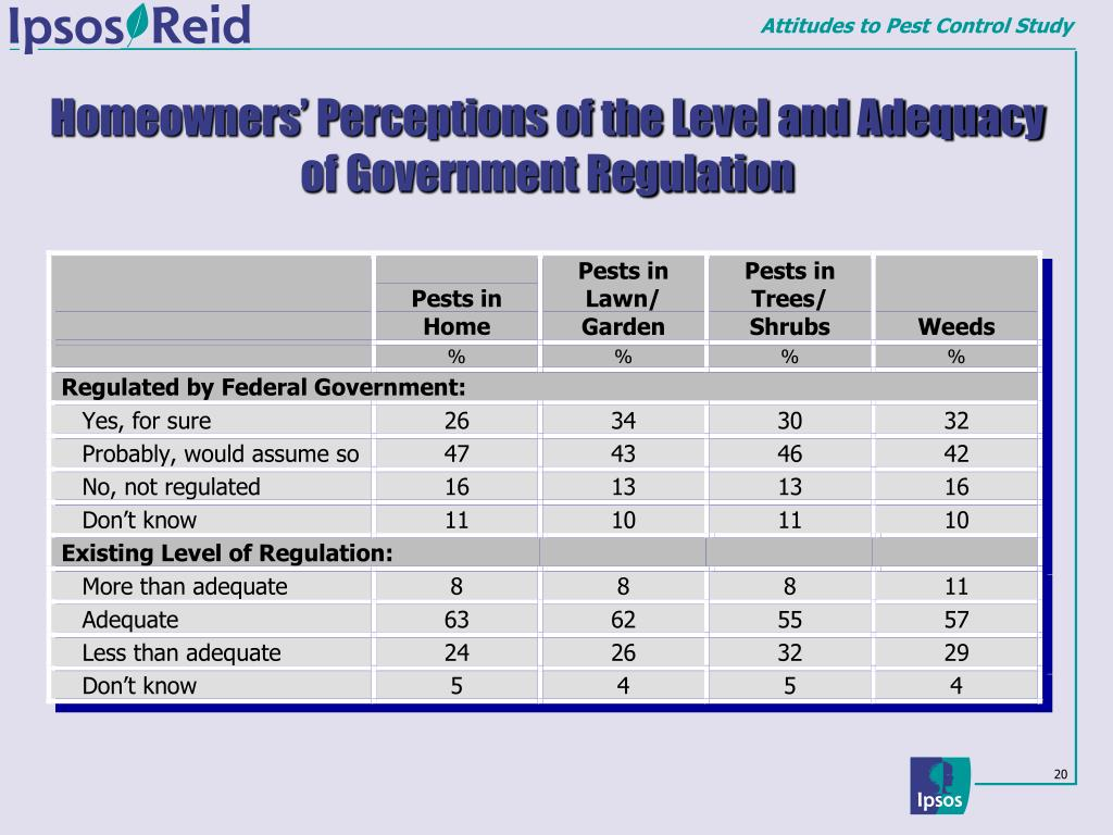 Homeowners' Perceptions of the Level and Adequacy of Government Regulation