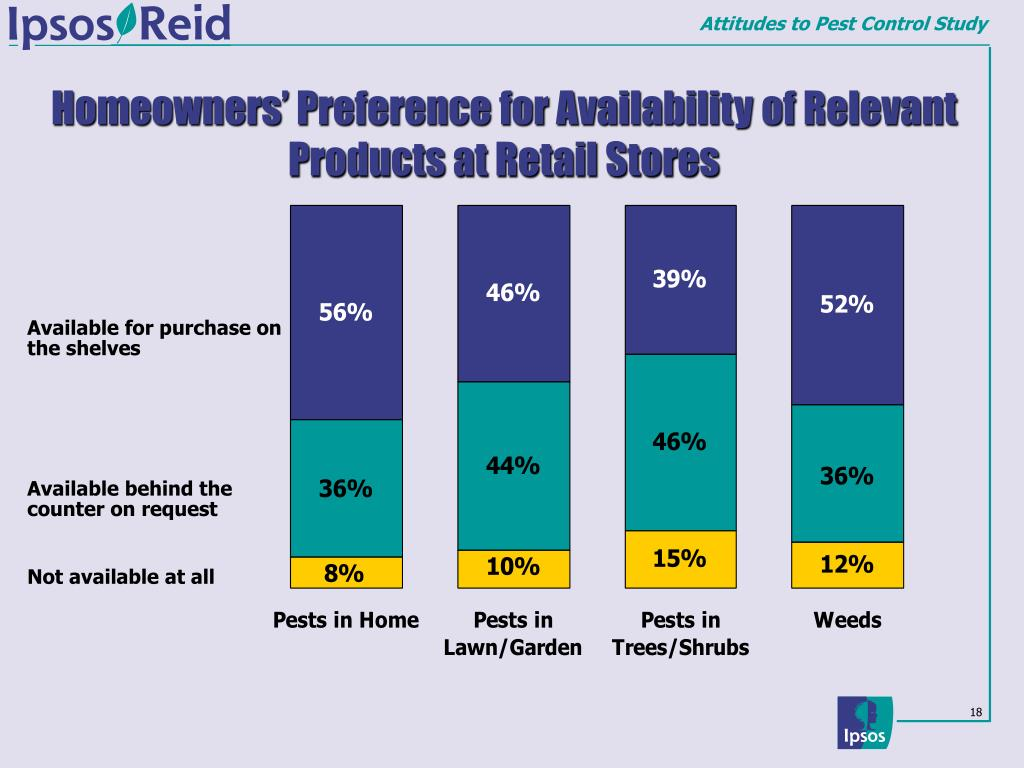 Homeowners' Preference for Availability of Relevant Products at Retail Stores