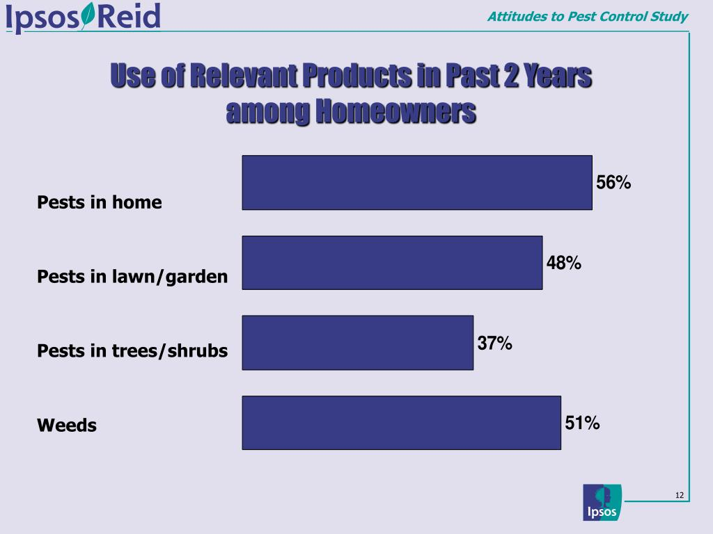 Use of Relevant Products in Past 2 Years