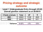 pricing strategy and strategic outcome