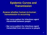 epidemic curves and transmission