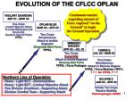 evolution of the cflcc oplan