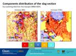 components distribution of the slag section by scanning electron microscope meb edx