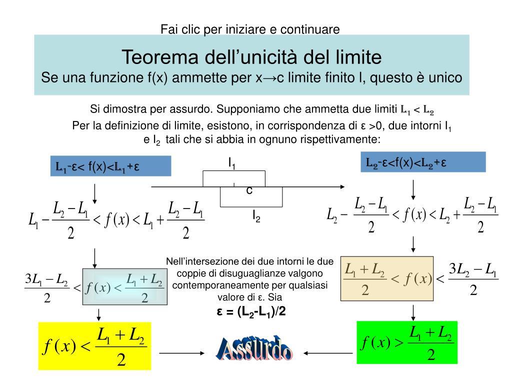 teorema dell unicit del limite se una funzione f x ammette per x c limite finito l questo unico l.