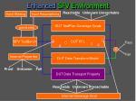 enhanced sfv environment