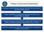 4 steps to successful submission