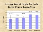 average year of origin for each forest type in laona sca