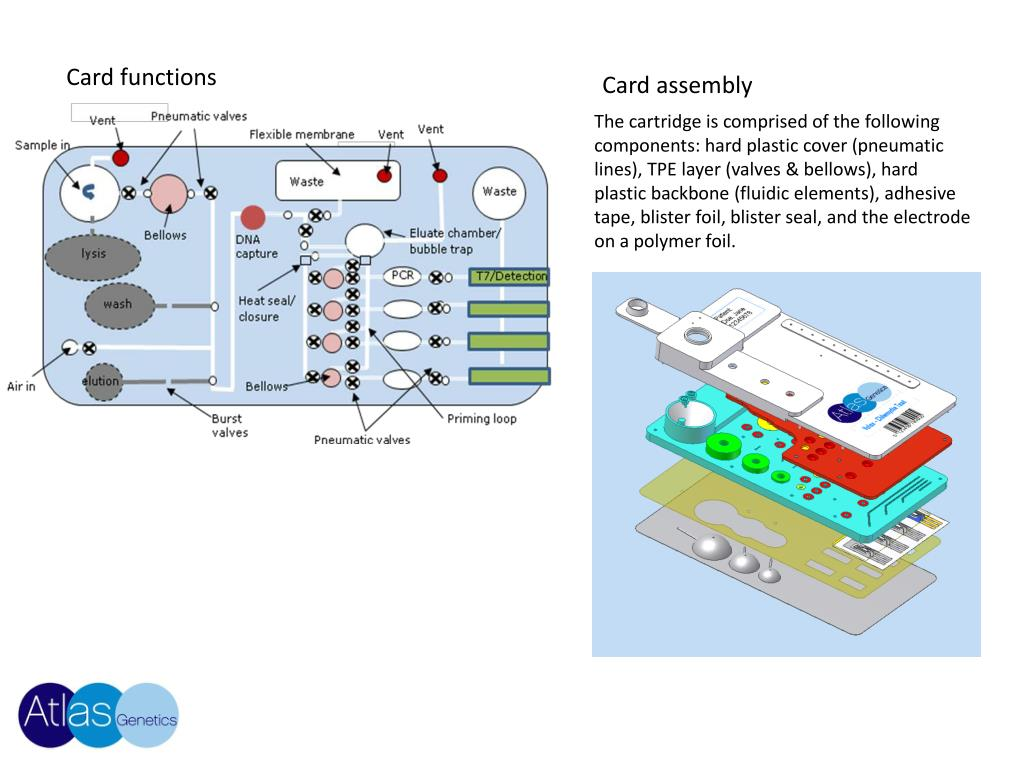 Card functions