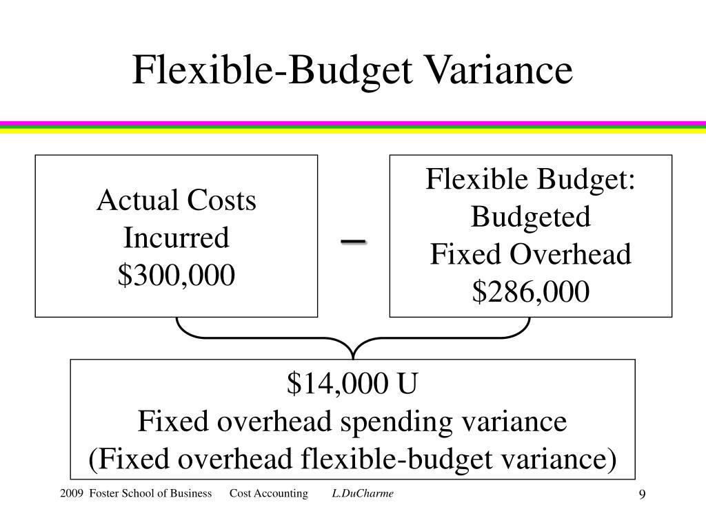 Flexible-Budget Variance