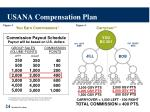 usana compensation plan