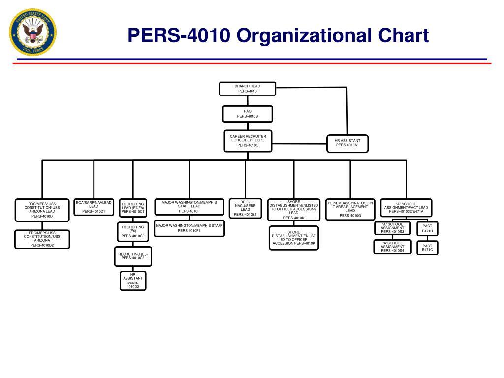 pers 4010 organizational chart l.