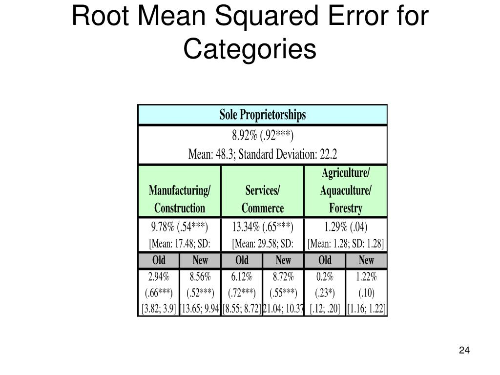 Root Mean Squared Error for Categories