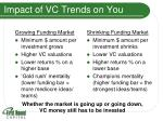 impact of vc trends on you