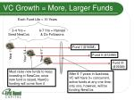vc growth more larger funds