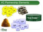 vc partnership elements