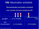 hib vaccination schedule