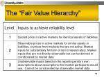 the fair value hierarchy