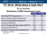 by the numbers distribution of mds assessment types first quarter fy 2012