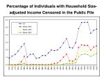 percentage of individuals with household size adjusted income censored in the public file