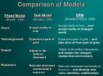 comparison of models
