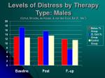 levels of distress by therapy type males schut stroebe de keijser van den bout bjcp 1997