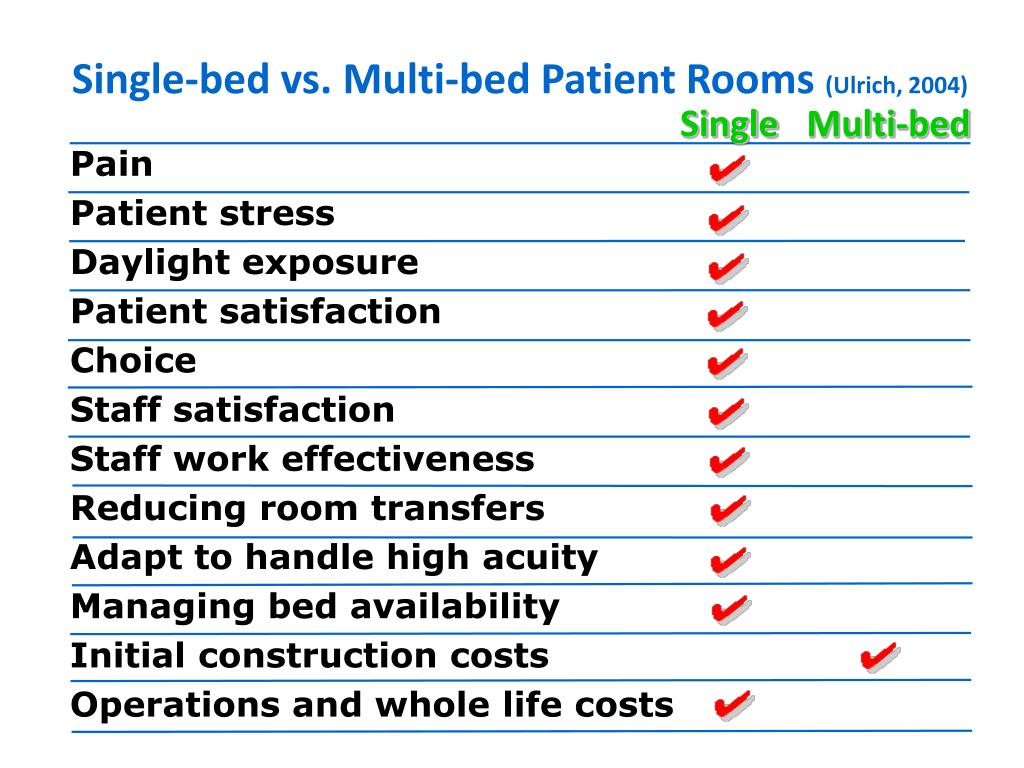 Single-bed vs. Multi-bed Patient Rooms