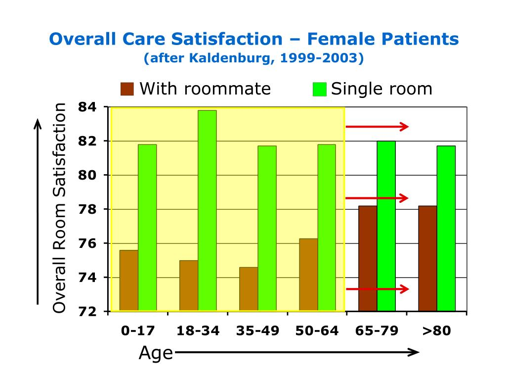 Overall Care Satisfaction – Female Patients